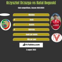 Krzysztof Drzazga vs Rafał Boguski h2h player stats