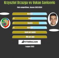 Krzysztof Drzazga vs Vukan Savicevic h2h player stats
