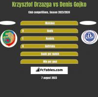 Krzysztof Drzazga vs Denis Gojko h2h player stats