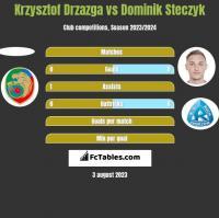 Krzysztof Drzazga vs Dominik Steczyk h2h player stats