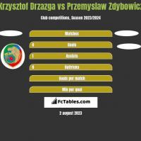 Krzysztof Drzazga vs Przemyslaw Zdybowicz h2h player stats