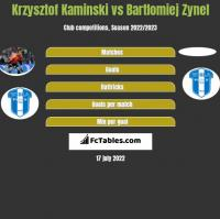 Krzysztof Kaminski vs Bartlomiej Zynel h2h player stats