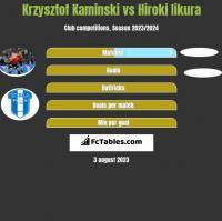 Krzysztof Kaminski vs Hiroki Iikura h2h player stats
