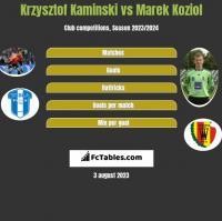 Krzysztof Kaminski vs Marek Koziol h2h player stats