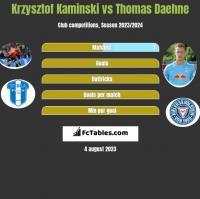 Krzysztof Kaminski vs Thomas Daehne h2h player stats