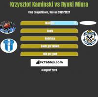 Krzysztof Kaminski vs Ryuki Miura h2h player stats