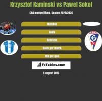 Krzysztof Kaminski vs Pawel Sokol h2h player stats