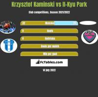 Krzysztof Kaminski vs Il-Kyu Park h2h player stats