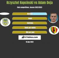 Krzysztof Kopciński vs Adam Deja h2h player stats