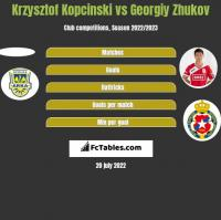 Krzysztof Kopciński vs Gieorgij Żukow h2h player stats