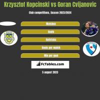 Krzysztof Kopciński vs Goran Cvijanovic h2h player stats