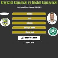 Krzysztof Kopciński vs Michał Kopczyński h2h player stats