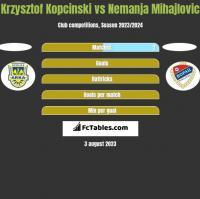 Krzysztof Kopciński vs Nemanja Mihajlovic h2h player stats