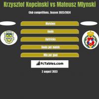 Krzysztof Kopciński vs Mateusz Mlynski h2h player stats