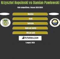 Krzysztof Kopciński vs Damian Pawlowski h2h player stats