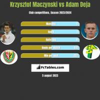 Krzysztof Mączyński vs Adam Deja h2h player stats