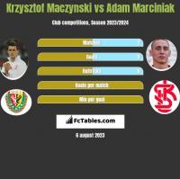 Krzysztof Mączyński vs Adam Marciniak h2h player stats