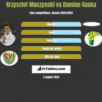 Krzysztof Mączyński vs Damian Gaska h2h player stats
