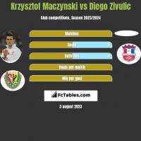 Krzysztof Mączyński vs Diego Zivulic h2h player stats