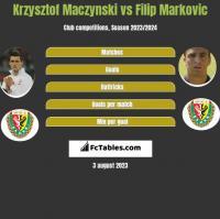 Krzysztof Mączyński vs Filip Markovic h2h player stats