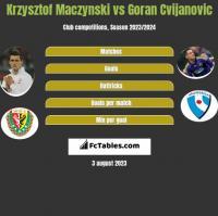 Krzysztof Mączyński vs Goran Cvijanovic h2h player stats