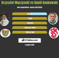 Krzysztof Mączyński vs Kamil Dankowski h2h player stats