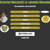 Krzysztof Mączyński vs Lubambo Musonda h2h player stats