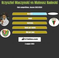 Krzysztof Mączyński vs Mateusz Radecki h2h player stats