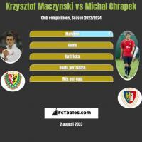 Krzysztof Mączyński vs Michał Chrapek h2h player stats
