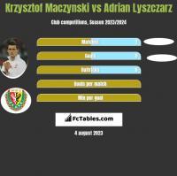 Krzysztof Mączyński vs Adrian Lyszczarz h2h player stats