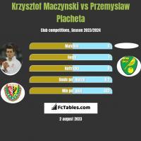 Krzysztof Mączyński vs Przemyslaw Placheta h2h player stats