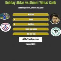 Kubilay Aktas vs Ahmet Yilmaz Calik h2h player stats