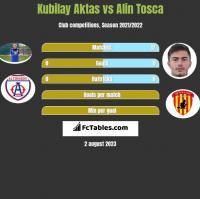 Kubilay Aktas vs Alin Tosca h2h player stats