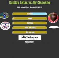 Kubilay Aktas vs Aly Cissokho h2h player stats