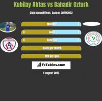 Kubilay Aktas vs Bahadir Ozturk h2h player stats