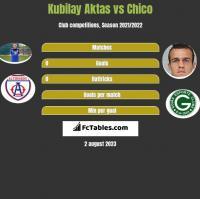 Kubilay Aktas vs Chico h2h player stats