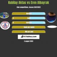 Kubilay Aktas vs Eren Albayrak h2h player stats