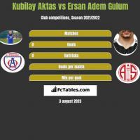 Kubilay Aktas vs Ersan Adem Gulum h2h player stats