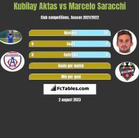 Kubilay Aktas vs Marcelo Saracchi h2h player stats