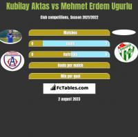 Kubilay Aktas vs Mehmet Erdem Ugurlu h2h player stats