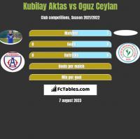 Kubilay Aktas vs Oguz Ceylan h2h player stats