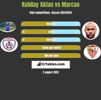 Kubilay Aktas vs Marcao h2h player stats