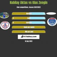 Kubilay Aktas vs Ulas Zengin h2h player stats