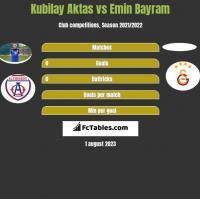 Kubilay Aktas vs Emin Bayram h2h player stats