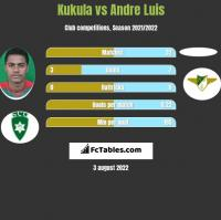 Kukula vs Andre Luis h2h player stats
