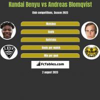 Kundai Benyu vs Andreas Blomqvist h2h player stats