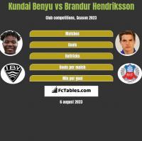Kundai Benyu vs Brandur Hendriksson h2h player stats