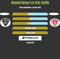Kundai Benyu vs Eric Smith h2h player stats