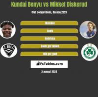 Kundai Benyu vs Mikkel Diskerud h2h player stats