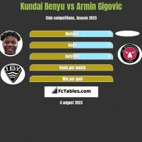 Kundai Benyu vs Armin Gigovic h2h player stats